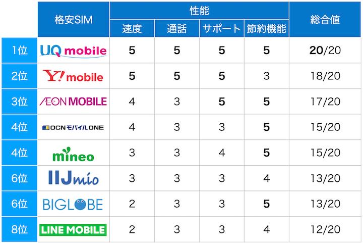格安SIM ランキング