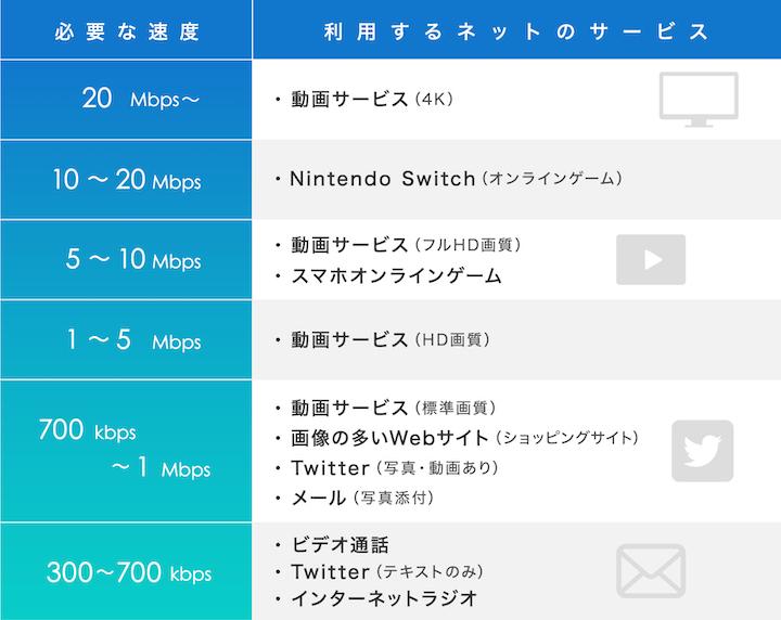 回線 速度 インターネット