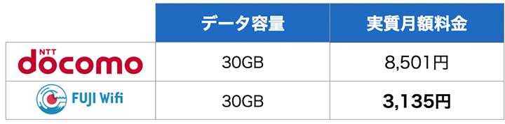 〜30GB