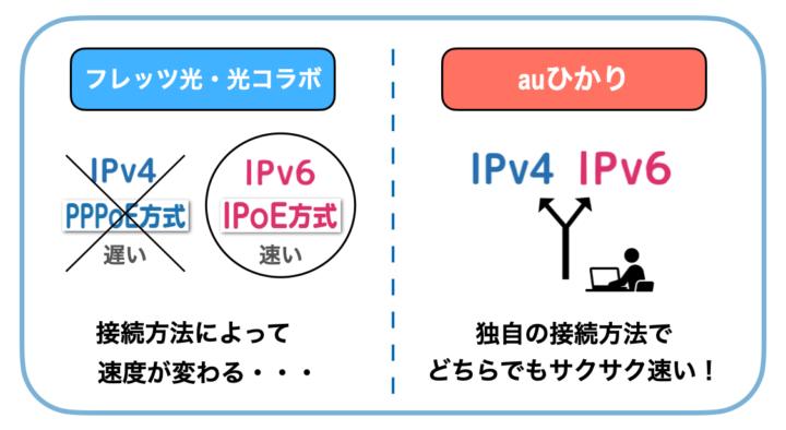 auひかり IPv6