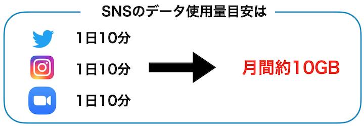 SNS使用量の目安は月間10GB