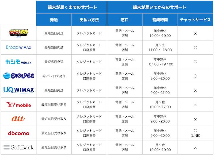 WiMAXプロバイダのサポート体制一覧
