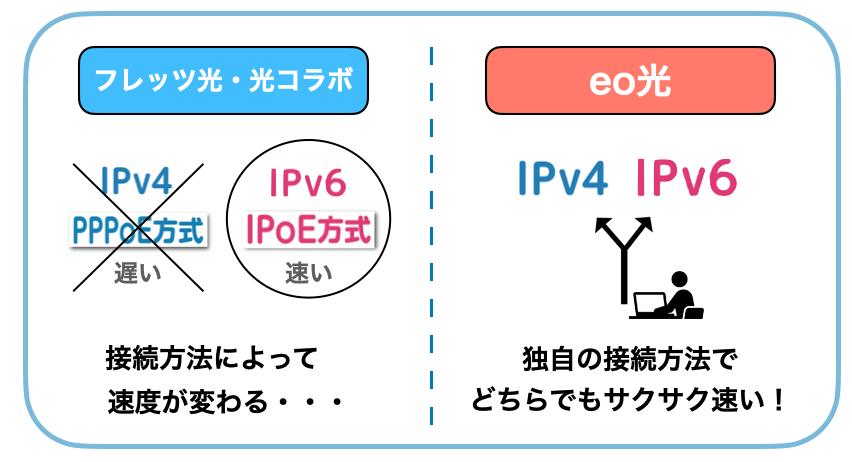 eo光 IPv4 IPv6