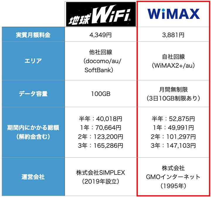 地球WiFiとWiMAXの比較