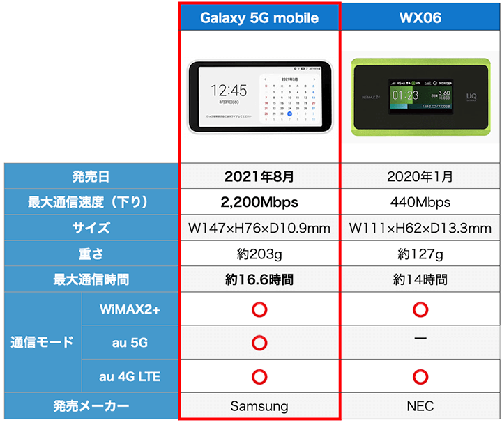 wimax端末(Galaxy 5G mobile ,wx06)の比較