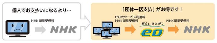 eo光 NHK