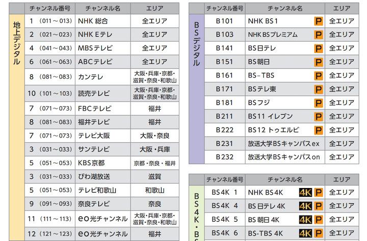 eo光テレビ チャンネル一覧