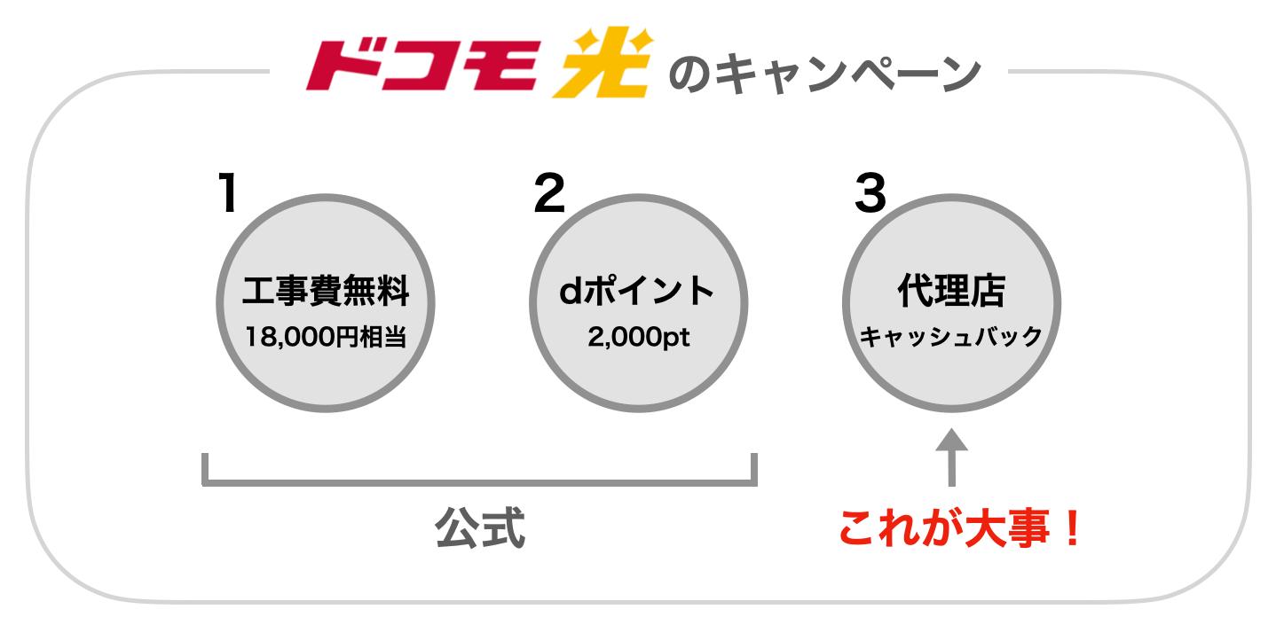 ドコモ光 3種類のキャンペーン
