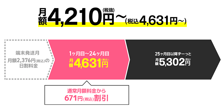 WiMAX5Gの料金プラン