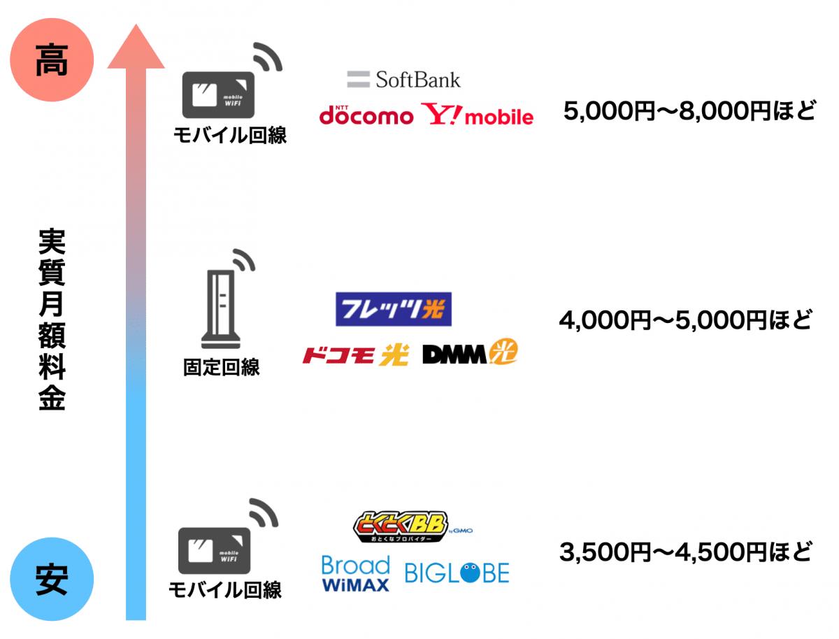 WiMAXと他サービスの違い