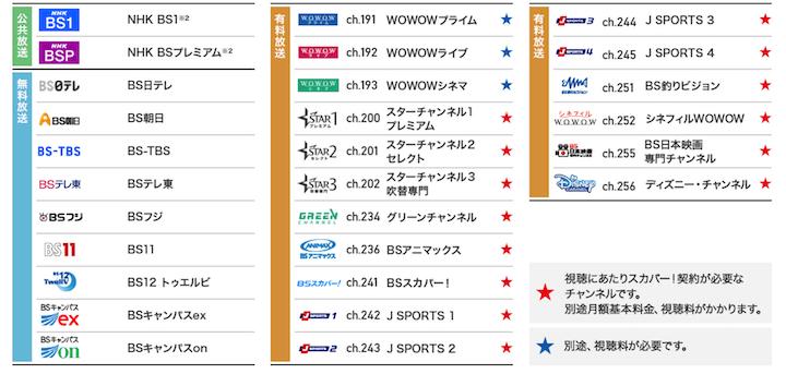 ソフトバンク光テレビ  BS