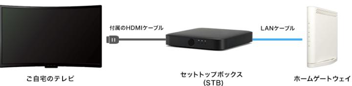 auひかりテレビ 接続