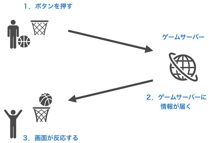 ping イメージ図