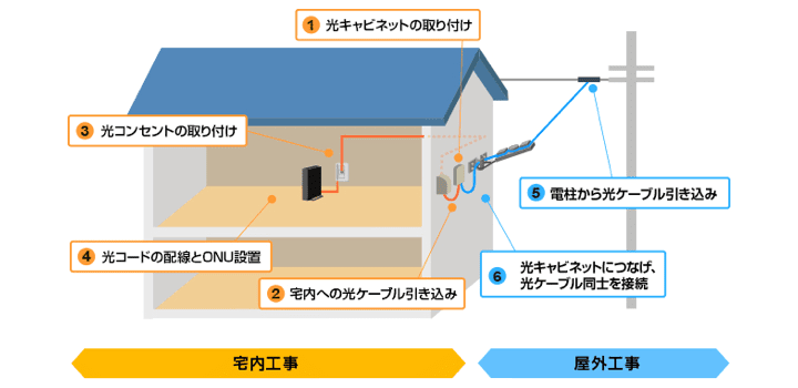 光回線の工事方法イラスト