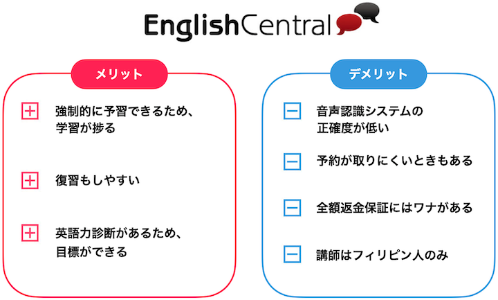 English Central まとめ