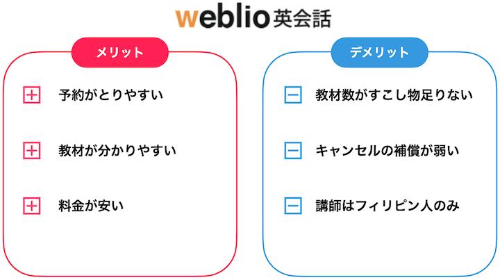 Weblio英会話 まとめ