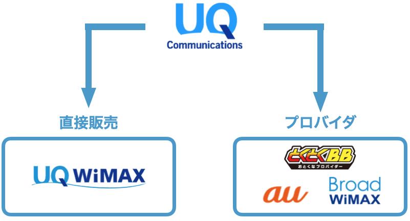 UQからau、他のWiMAXプロバイダへ