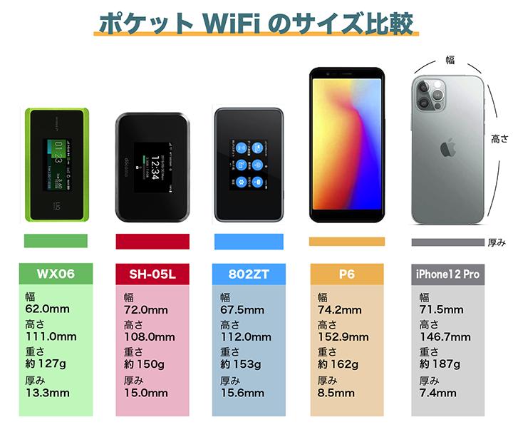ポケットWiFiの端末 サイズ比較