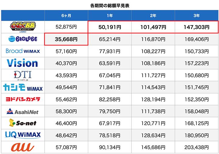 WiMAX各社、契約期間ごとの総額
