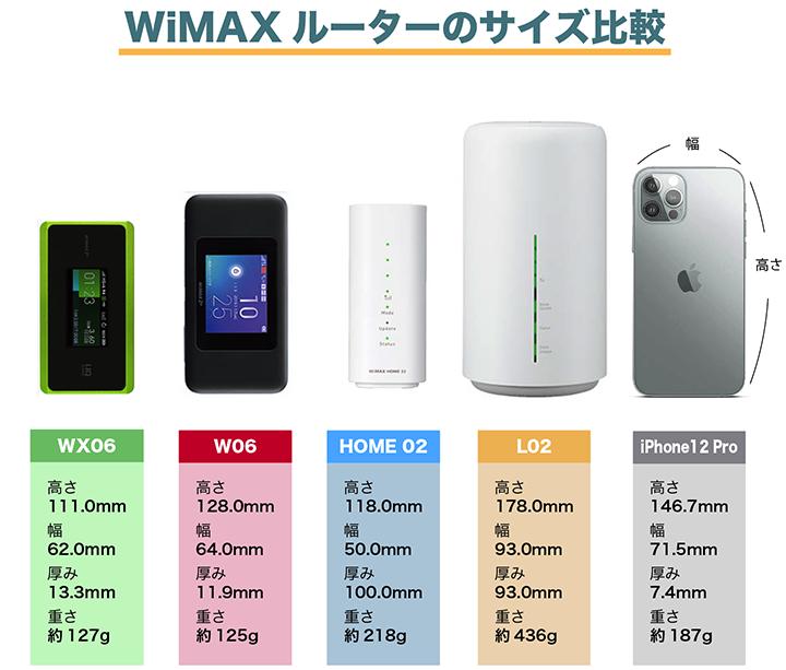 WiMAXルーターのサイズ比較表
