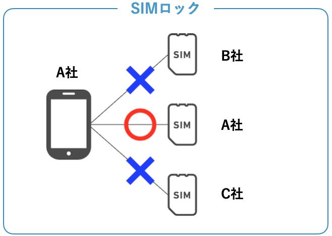 SIMロックの仕組み