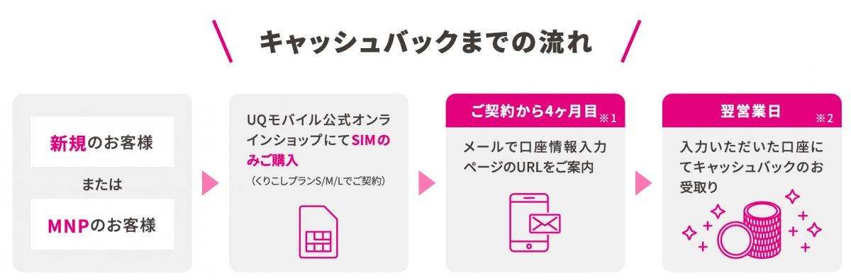 UQモバイル キャッシュバック