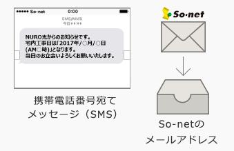 NURO光 工事確認メール