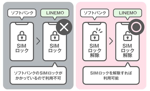 LINEMO SIMロック