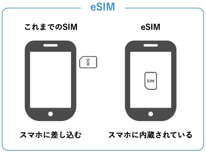 LINEMO 手順8