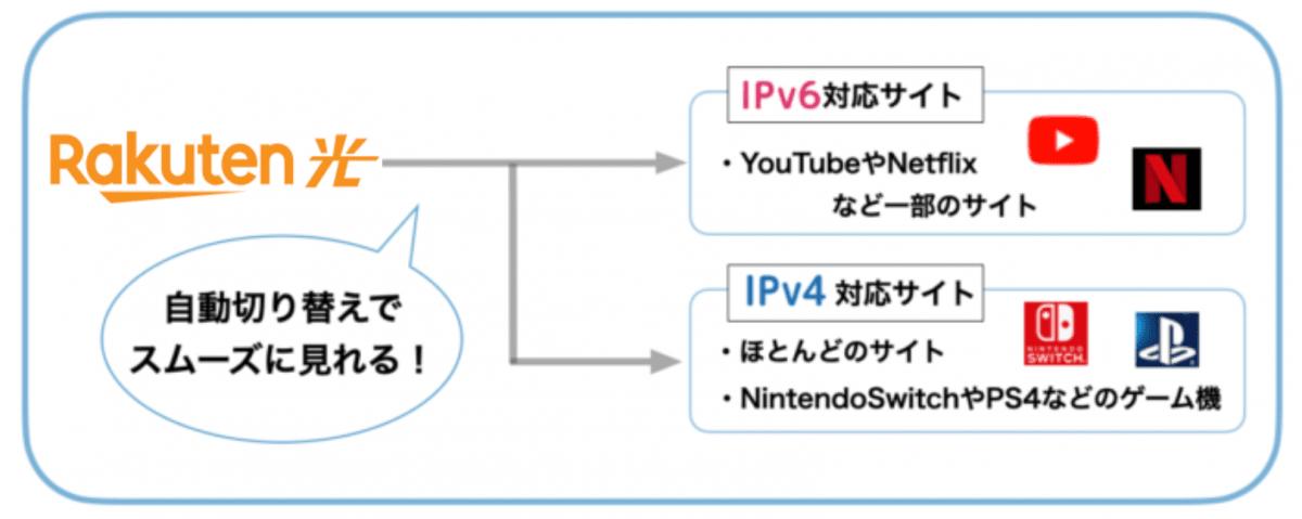 楽天ひかり IPv4overIPv6