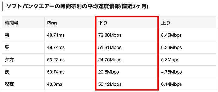 ソフトバンクエアーの通信速度