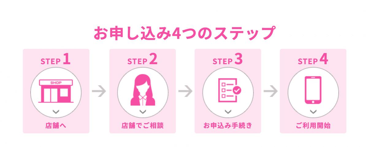 UQモバイル 申し込み4ステップ