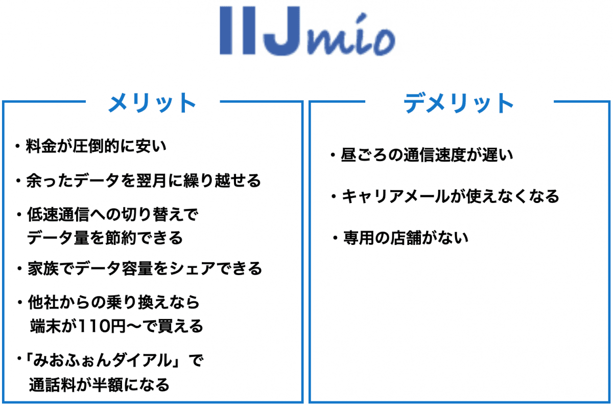 IIJmio メリット・デメリット