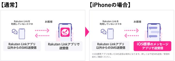 楽天モバイル iPhone SMS送受信