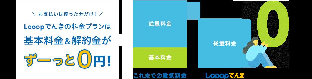 Looopでんきの料金プランは基本料金&解約金がずーっと0円!