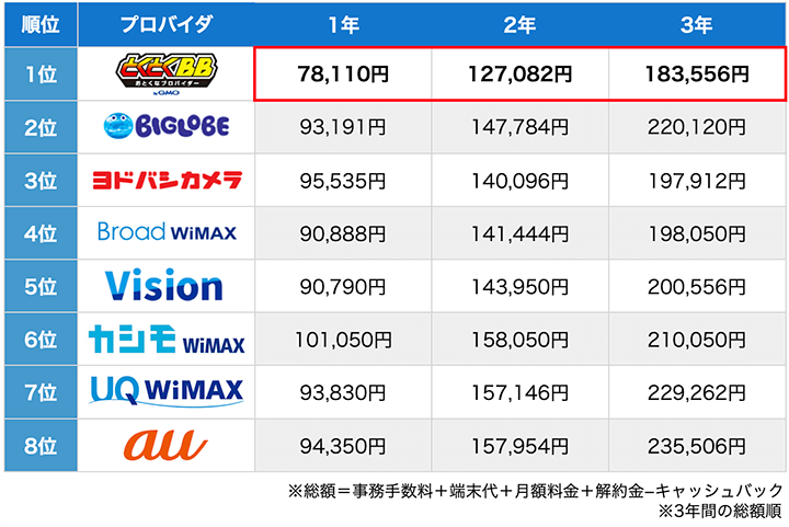 WiMAXの総額早見表
