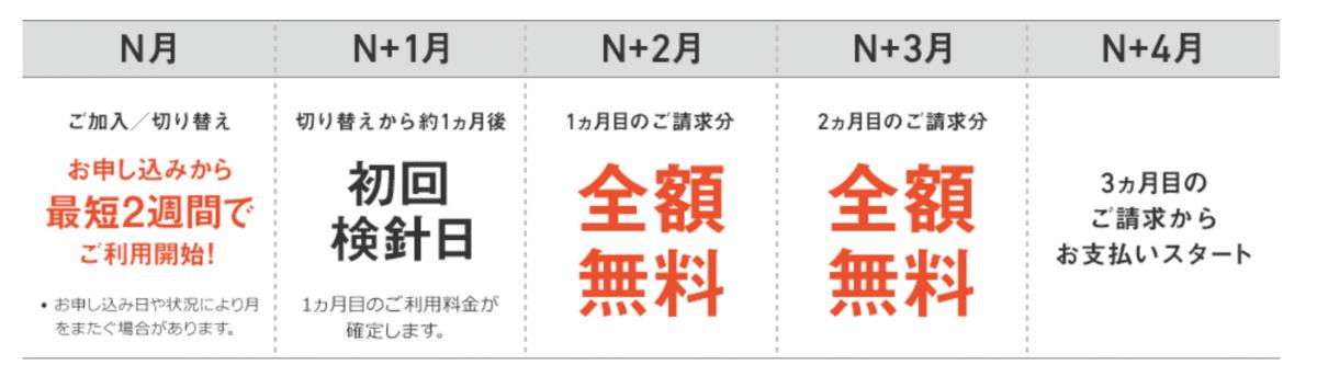 ソフトバンクおうちでんき キャンペーン
