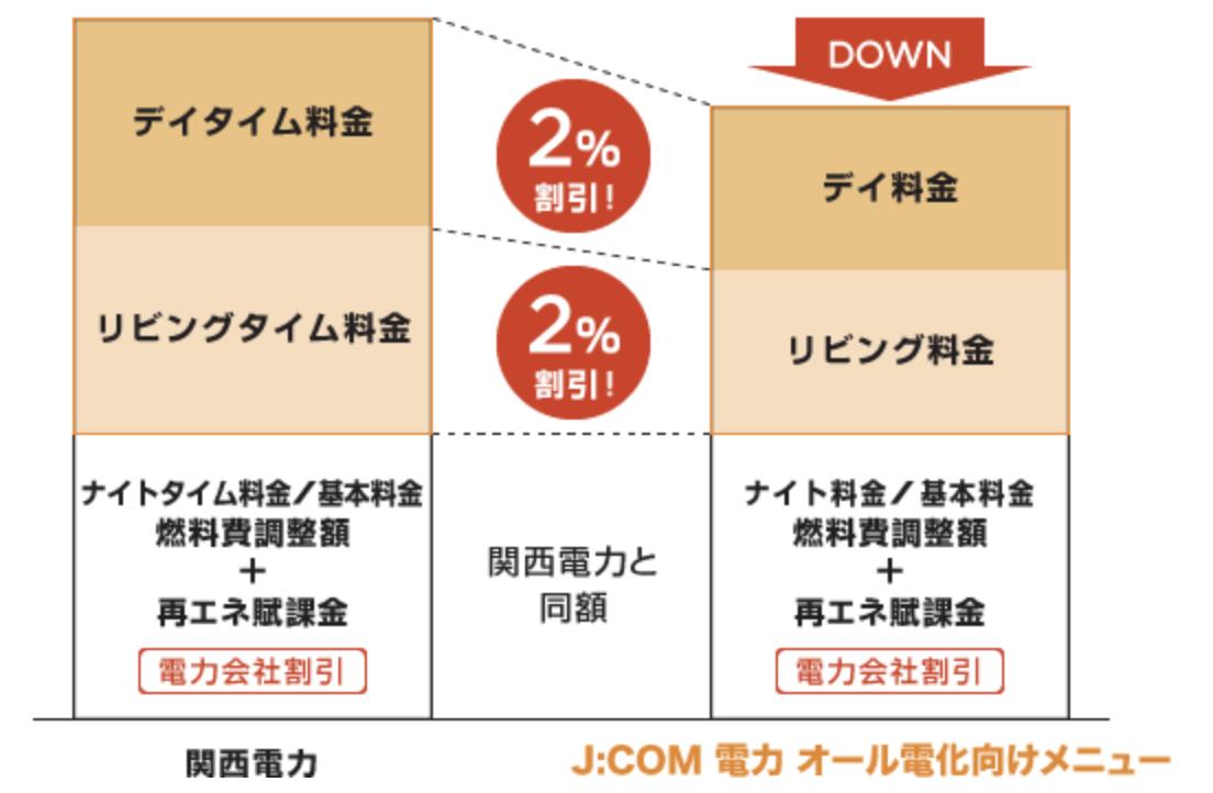 J:COM電力 オール電化