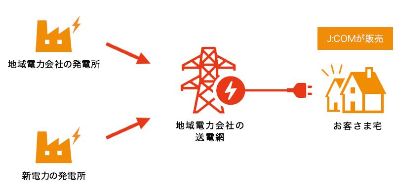 J:COM電力 品質