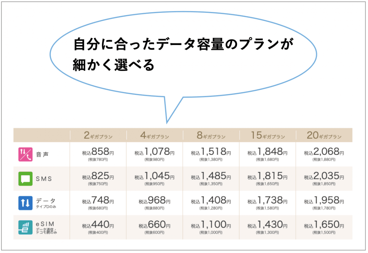 格安SIM メリット3