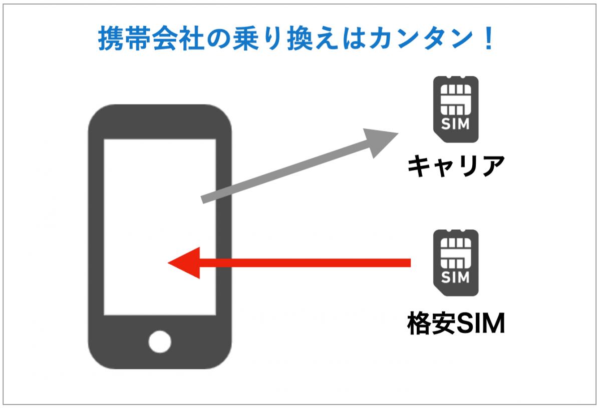 SIMの入れ替えで乗り換え