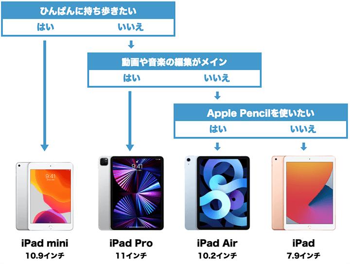 iPadおすすめの選び方フローチャート
