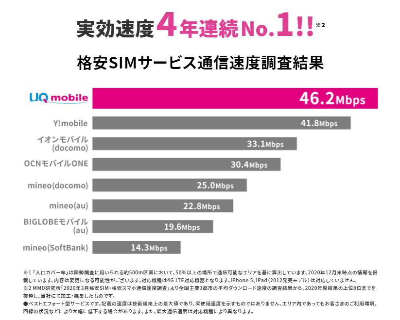 UQモバイルのダウンロード速度