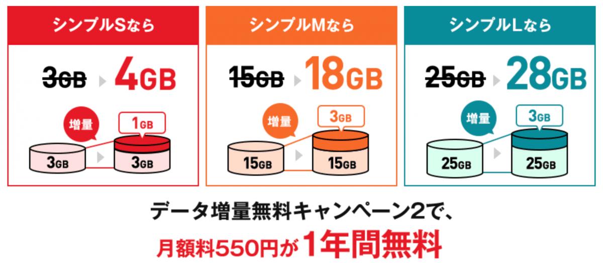 ワイモバイル データ増量キャンペーン