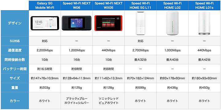 Try WiMAXでレンタルできるおすすめ機種