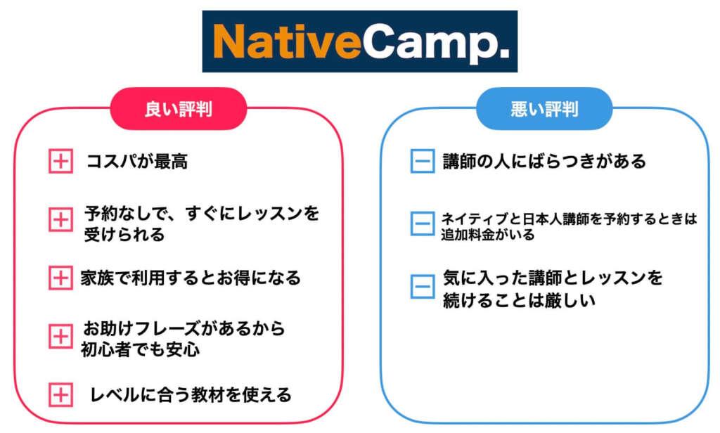 ネイティブキャンプ 評判